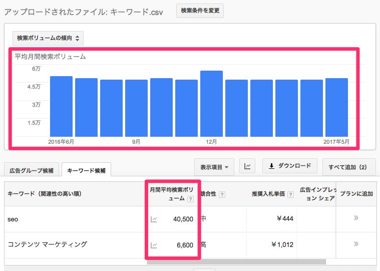 Googleアドワーズに広告出稿しているアカウントの「検索ボリュームグラフ」「月間検索ボリューム」表示