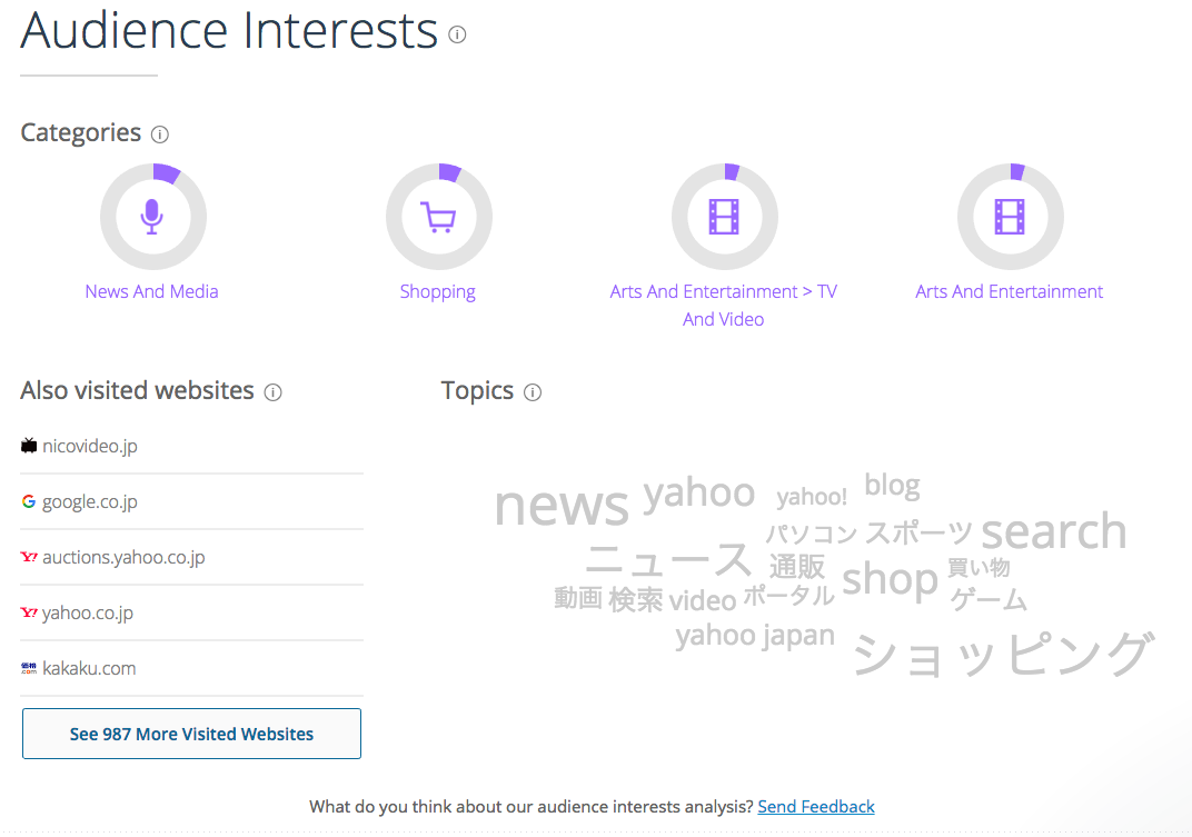 Audience Interests:訪問ユーザーの属性