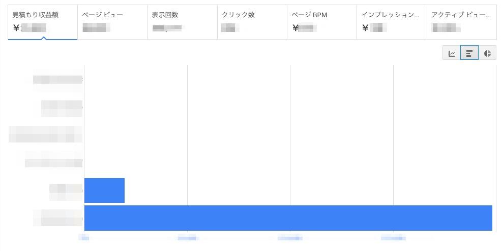 サイトごとのGoogleアドセンス収入