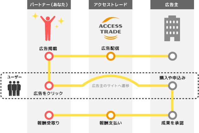 出典:アクセストレード