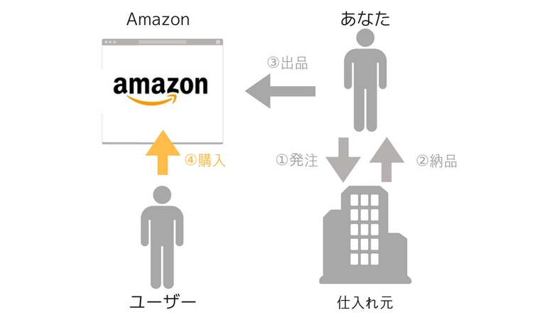 Amazon輸出とは