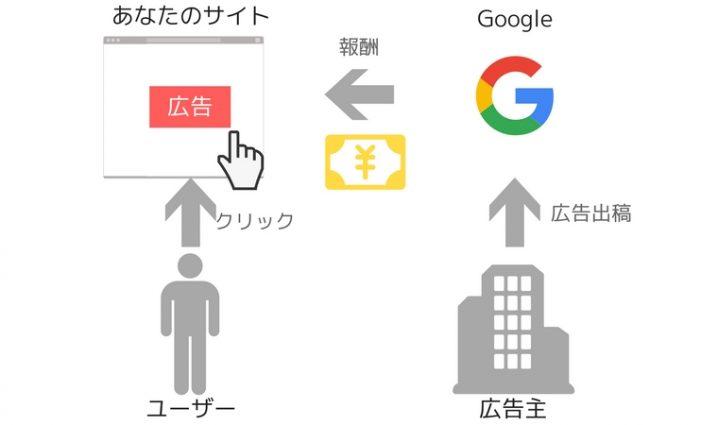 what-is-google-adsense